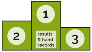 results and hand records